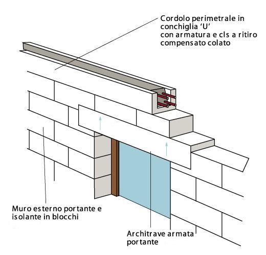 Blocchi Calcestruzzo Per Muri.Cemento Cellulare 2 Consorzio Rivenditori Materiali Edili